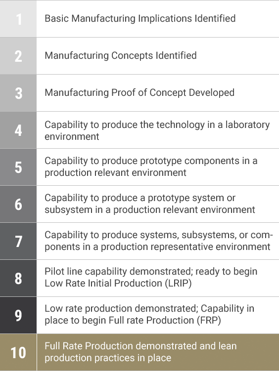 Figure 3 - CBC.50 (RR) Manufacturing Readiness Level
