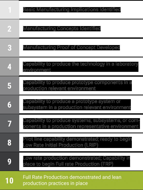 Figure 1 - CBC 5.56x45mm SAT (MLR) Manufacturing Readiness Level