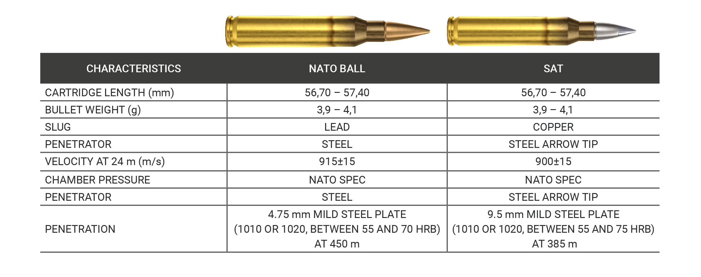 COMPARISON CHART - 5.56 NATO BALL VS. 5.56 SAT